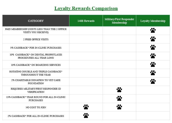 Loyalty rewards comparison